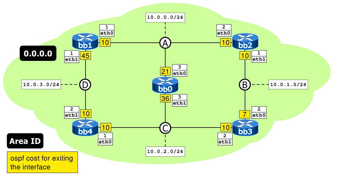 Using netkit pre configured labs open source routing and network using netkit pre configured labs open source routing and network simulation ccuart Gallery