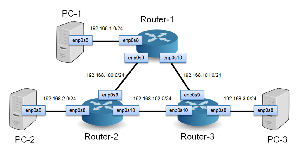 build  network  linux routers  quagga