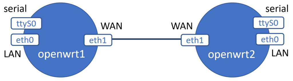 Vrnetlab: Emulate networks using KVM and Docker | Open